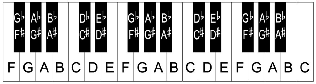 piano keys letters piano keyboard layout notes 13111 | 32 key keyboard 2 1024x272