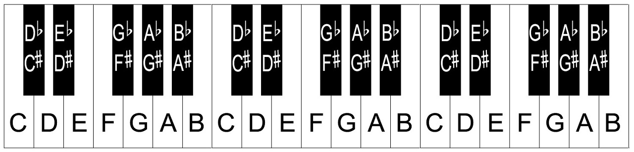 piano keys letters piano keyboard layout notes 13111 | 36 key keyboard chart