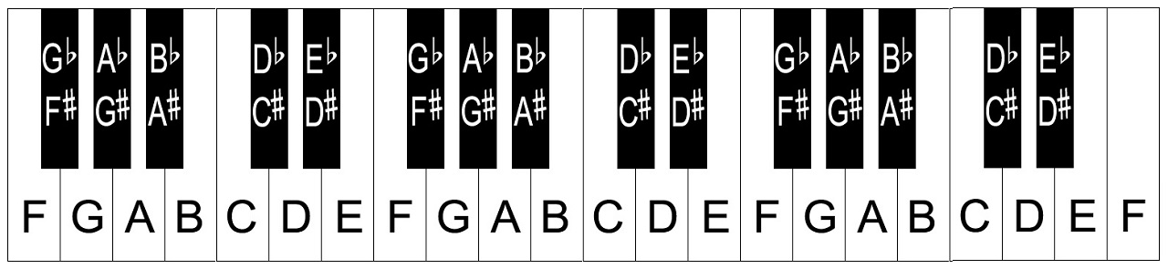 Piano piano chords with letters : Piano keyboard layout/notes