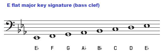 Guitar guitar chords key of d : Guitar : guitar chords key of e Guitar Chords or Guitar Chords Key ...