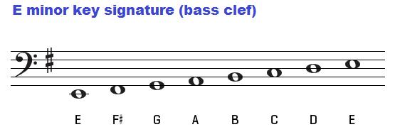 Guitar guitar chords key of e : Chords in the key of E minor.