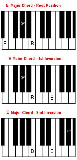 Piano piano chords a major : E major chord on piano