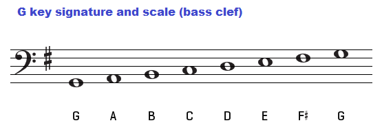 Piano piano chords in the key of g : The key of G major, chords
