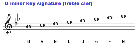 Piano piano chords gm : Chords in the key of G minor natural