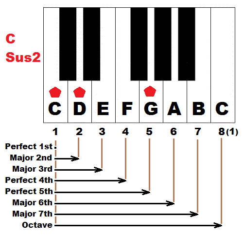 Piano piano chords gm : How to form suspended chords on piano - sus4 and sus2 chords